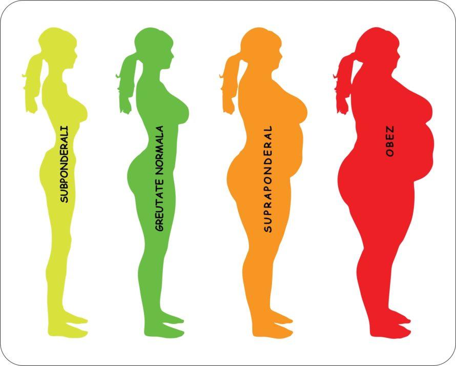 Cum se calculeaza Indicele de masa corporala