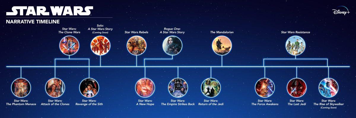 Ordinea cronologica a filmelor star wars